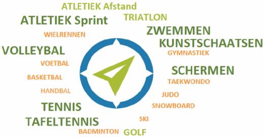 Sportkompas